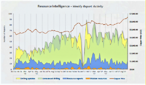 Optiro Summary of RSC Resource Reporting Intelligence for 21-27 August 2017