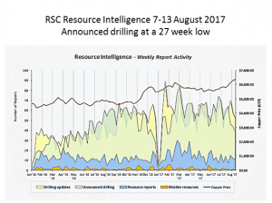 Optiro's summary of RSC Resource Intelligence for 7-13 August 2017