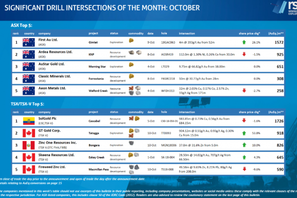 Global mineral intelligence for 8 to 14 October 2018