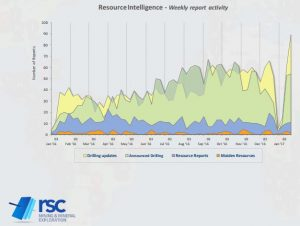 Summary of RSC Resource Reporting Intelligence for 16-22 January 2017