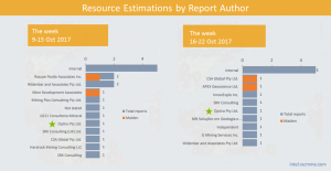 Optiro Summary for week 16-22 Oct 2017 of RSC Resource Reporting Intelligence