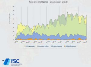 This week's summary of the RSC Resource Reporting Intelligence for 5-11 December 2016
