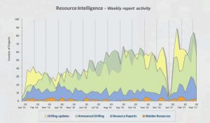 Optiro's summary of the RSC Resource Reporting Intelligence report for 6-12 March 2017